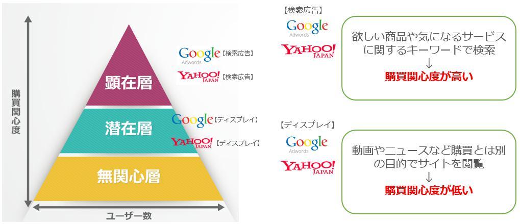 ディスプレイ広告と検索広告のターゲットの違い