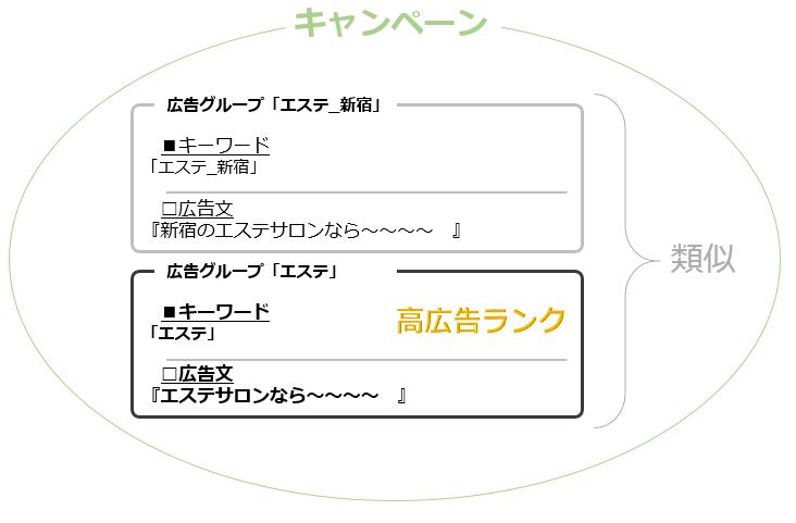 キャンペーン 「エステ 新宿」