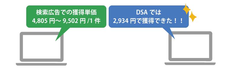 検索広告での獲得単価よりDSAの方が低い金額で獲得できた⁉