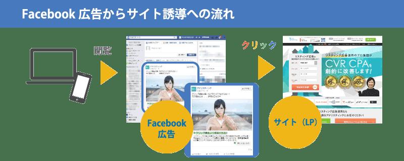 Facebook広告からサイト誘導への流れ