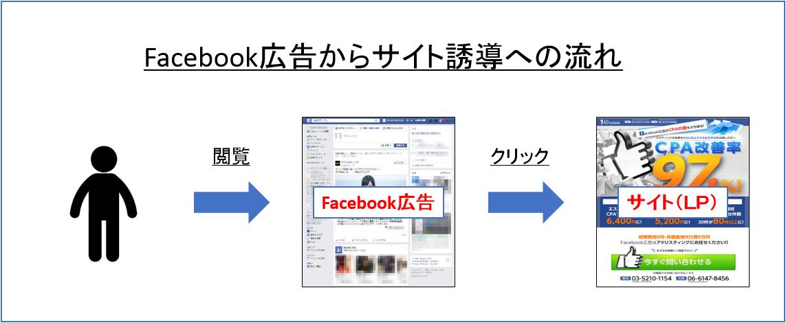 Facebook広告からサイト誘導の流れ