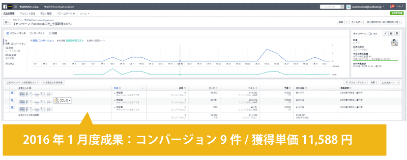 2016年1月度成果:コンバージョン9件/獲得単価11,588円