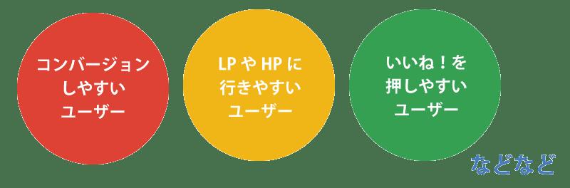 コンバージョンしやすいユーザー、LPやHPに行きやすいユーザー、いいね!を押しやすいユーザー