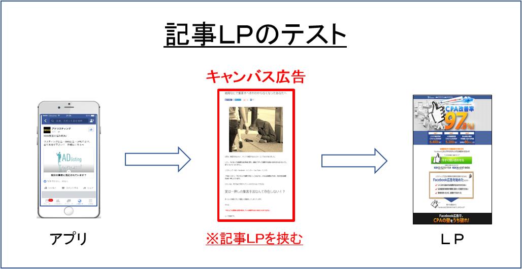 キャンバス広告_記事LP