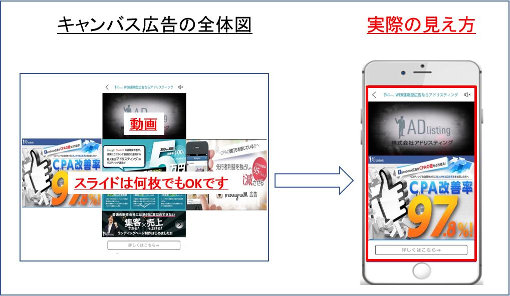 キャンバス広告_配信イメージ③(広告の概要と見え方)