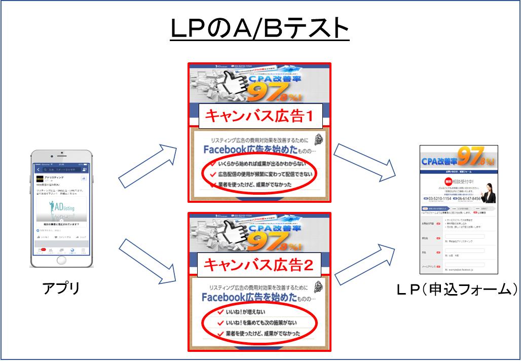 キャンバス広告_LPのA.Bテスト