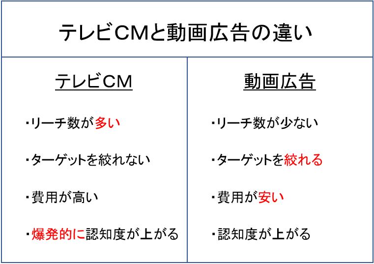 テレビCMと動画広告の違い