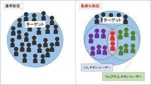 最適化配信_図 (1)
