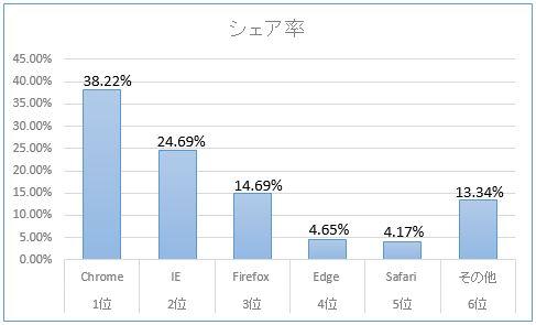 日本国内の「Safari」ブラウザのシェア率