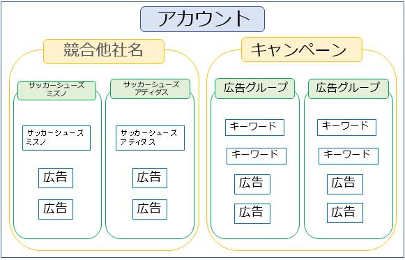 アドリス式アカウント構造