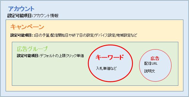 アカウント 構成
