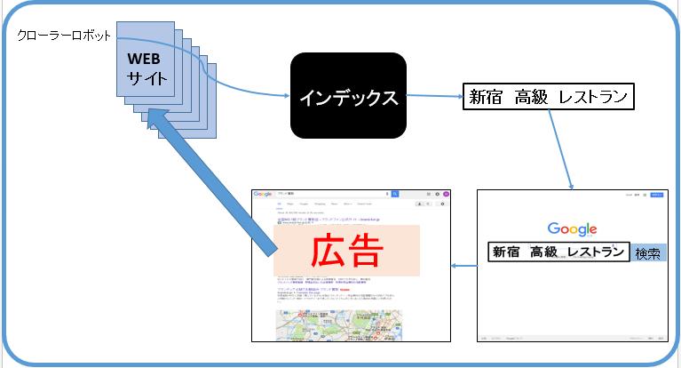 動的検索広告(DSA)