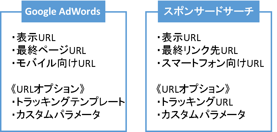 リスティング広告のURL管理構造