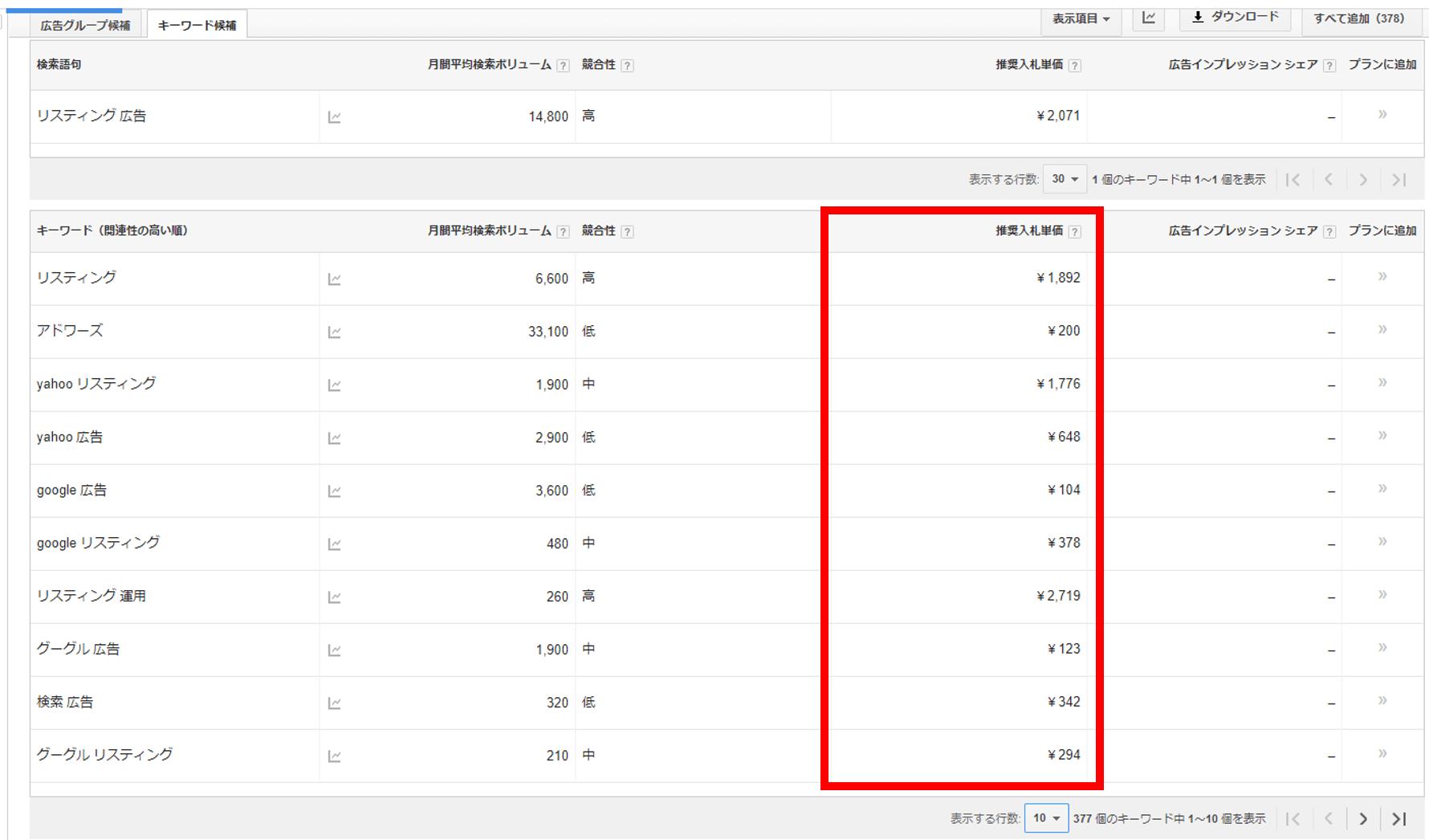平均クリック単価を出す際に見る場所