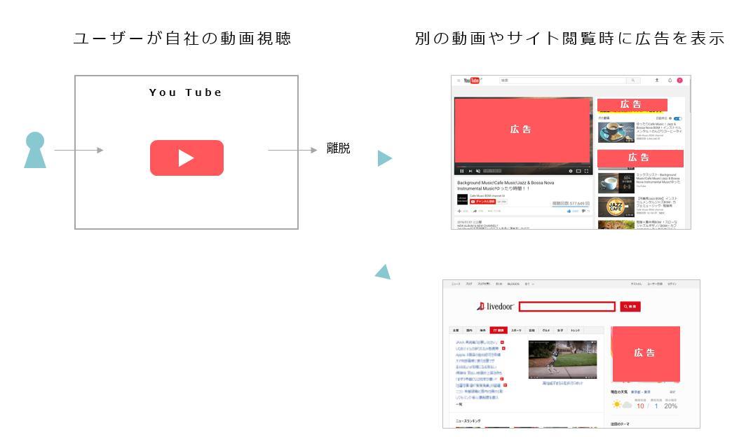 動画リマーケティング