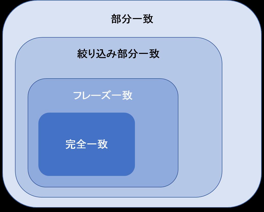 マッチタイプ イメージ