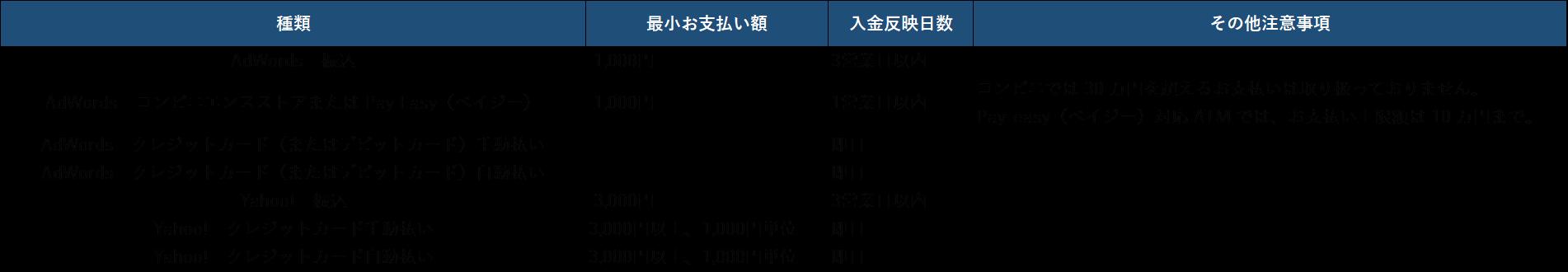 最低入金額とアカウントへの入金反映日数
