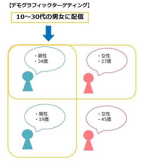 デモグラフィックターゲティング