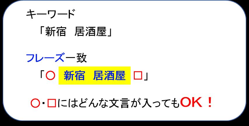 フレーズ一致の表示例