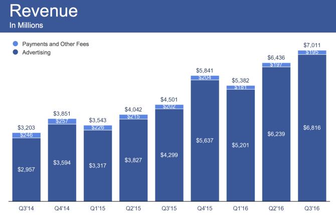 facebook 広告での売上