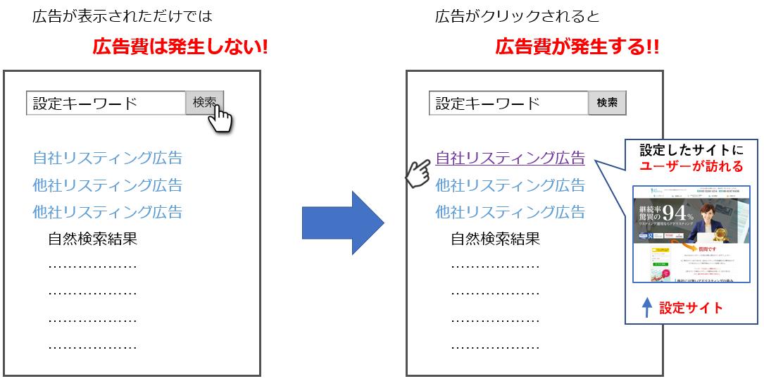 リスティング広告 クリック課金型