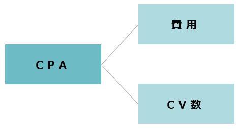 CPA=費用÷CV数