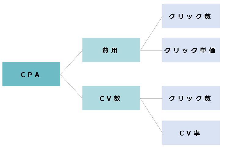費用=クリック数×クリック単価 CV数=クリック数×CVR