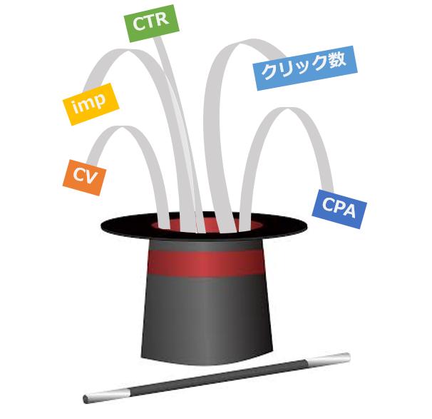 CPA クリック率