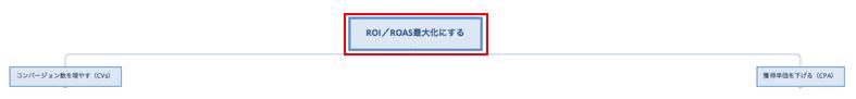 【ROI/ROASの最大化】