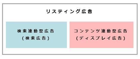 リスティング広告 プロダクト1