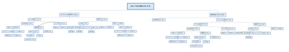 リスティング広告(検索連動型広告)におけるロジックツリー