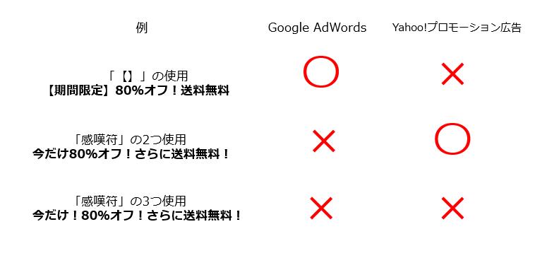 リスティング広告 プロモーション9
