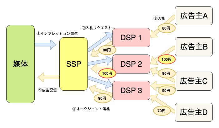 DSP広告の基本的な仕組み