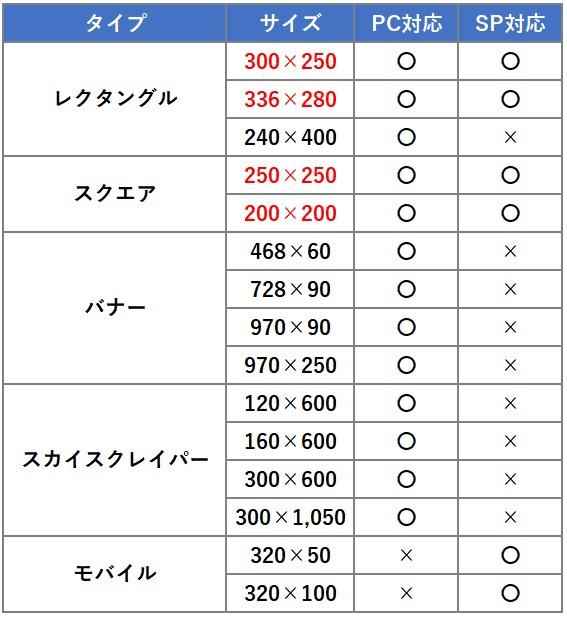 GDN(Googleディスプレイネットワーク)の対応バナーサイズ