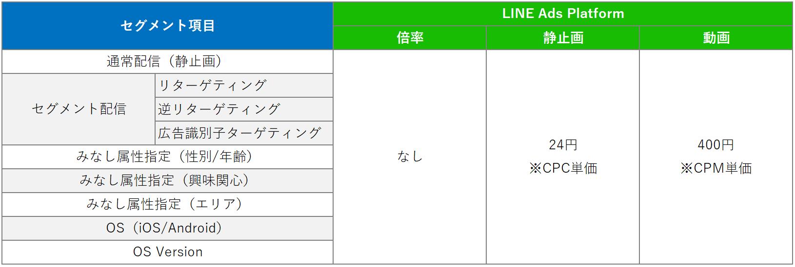 LINE Ads Platformの最低入札単価