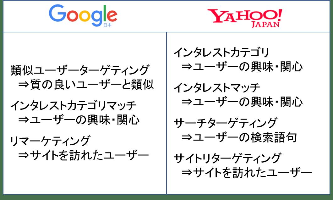ユーザーをターゲットにした広告 ターゲットの種類 Google Yahoo
