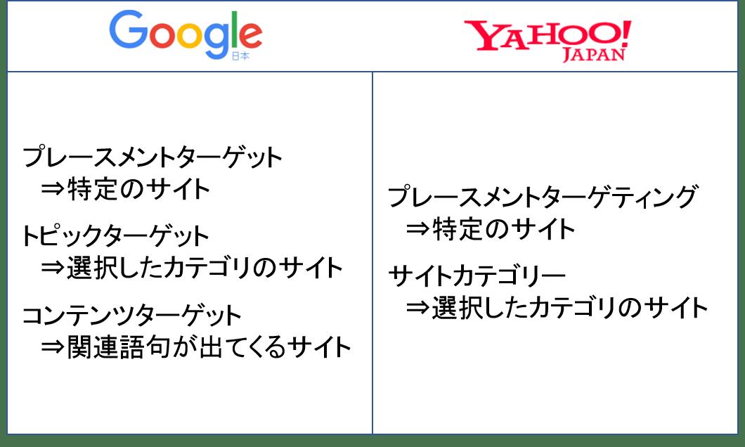 サイトをターゲティングした広告 ターゲットの種類 Google Yahoo
