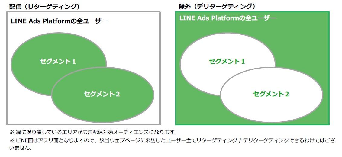 LINE広告 セグメント3