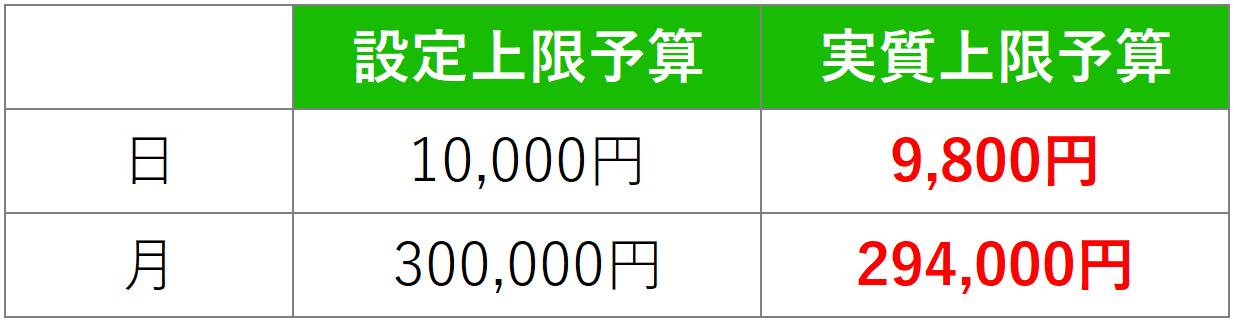 LINE Ads Platform 予算 98%
