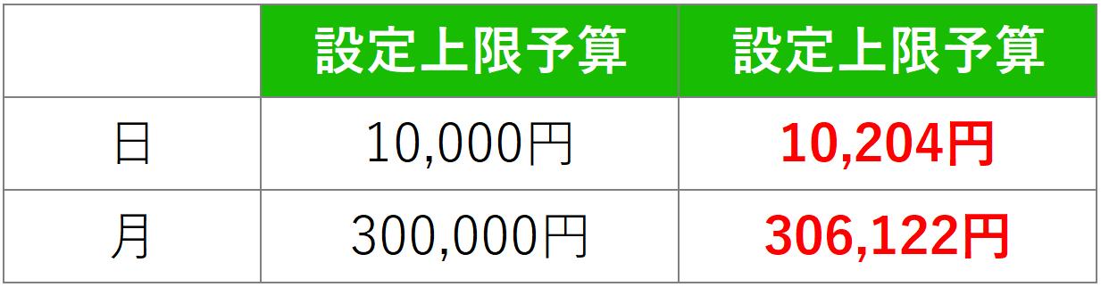 LINE Ads Platform 予算 98%2