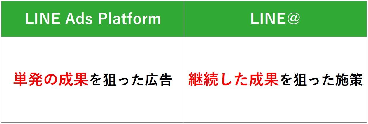 LINE@との違い