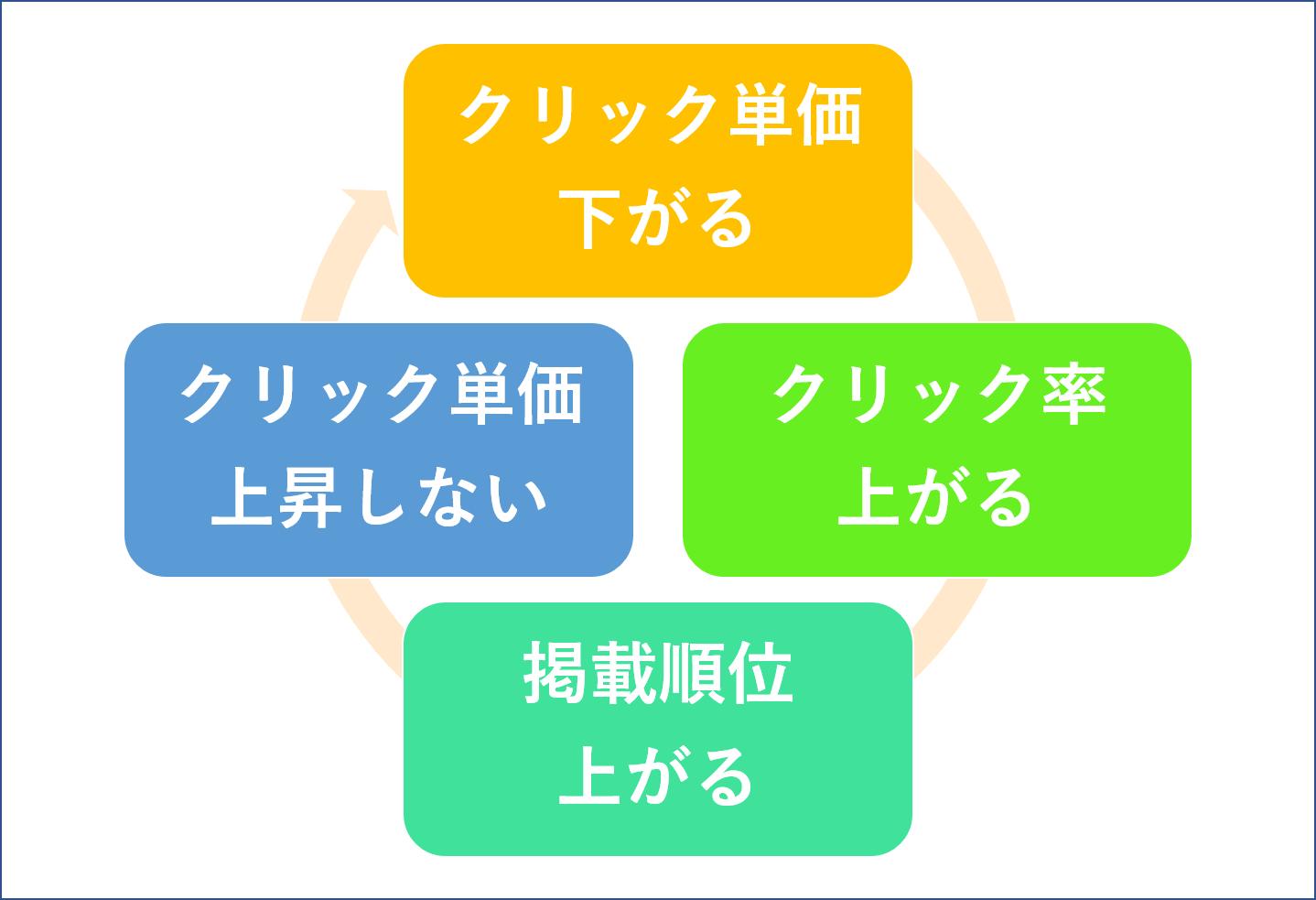品質インデックスによる好循環