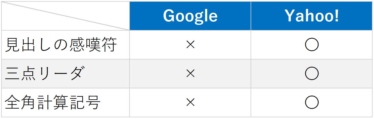 グーグルアドワーズとの入稿規定の違い