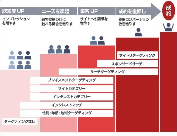 ユーザーのステージ