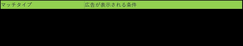 リスティング広告 初心者2