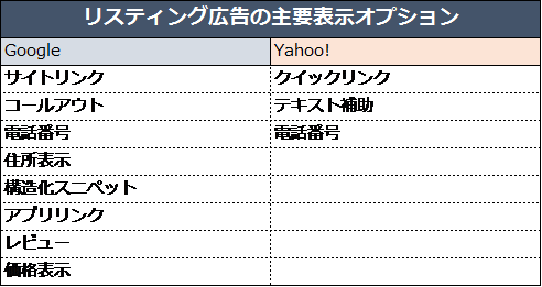 Google/Yahoo!の代表的な広告表示オプション