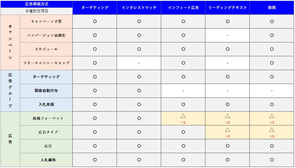 YDN(Yahoo!ディスプレイアドネットワーク)のアカウント構造