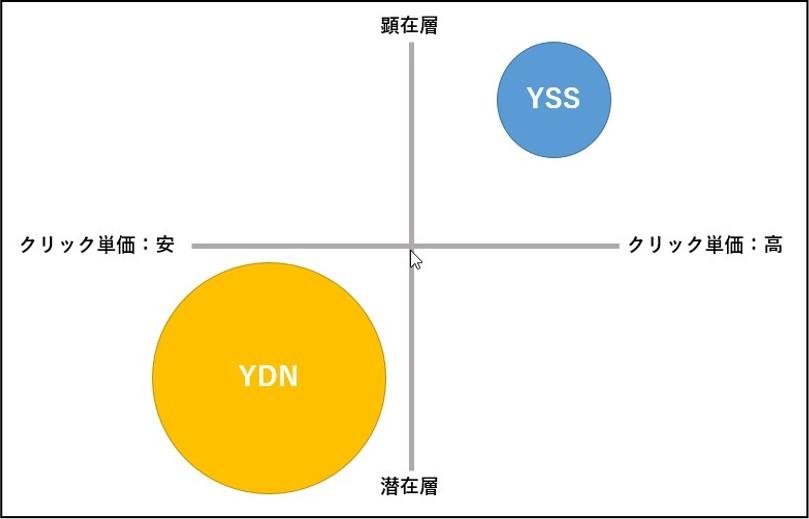 YSSとYDNの違い