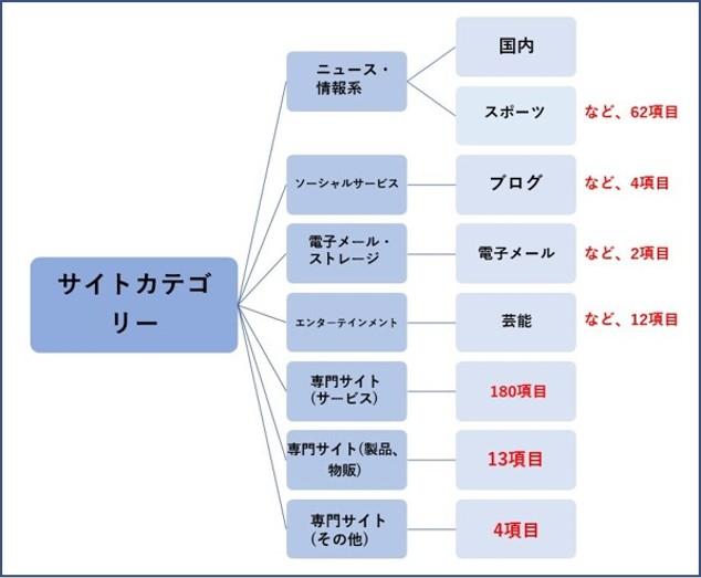 サイトカテゴリー