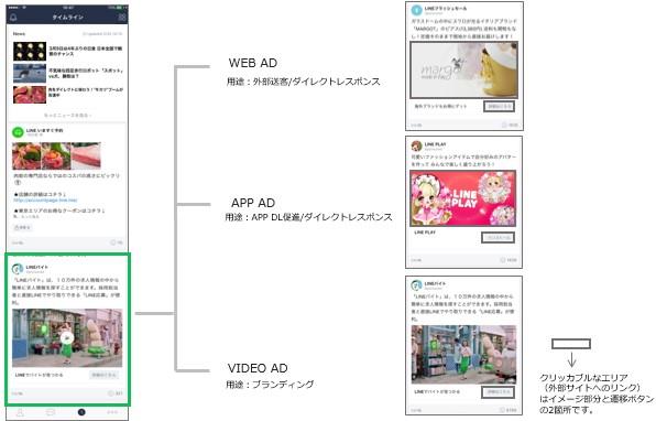 タイムライン広告掲載フォーマット